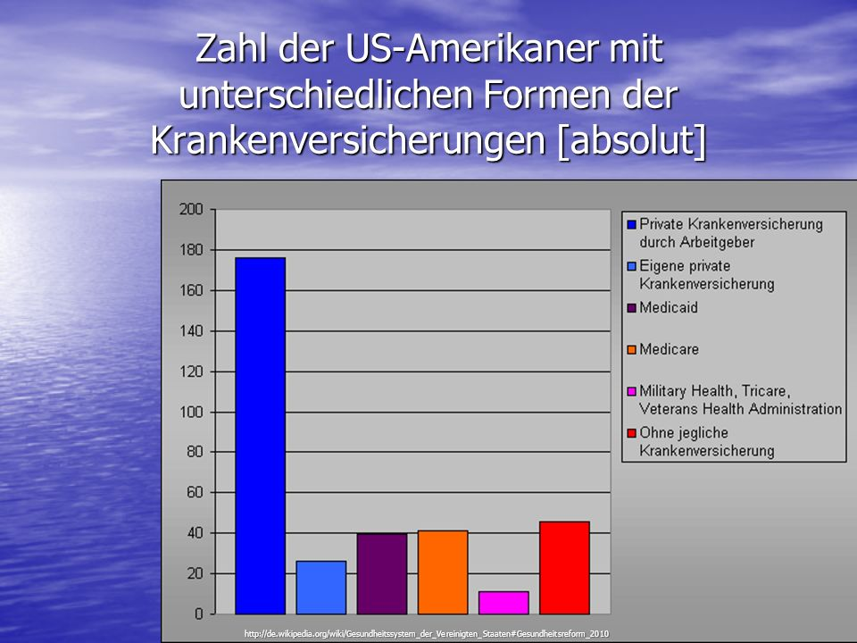 Zahl der US-Amerikaner mit unterschiedlichen Formen der Krankenversicherungen [absolut]